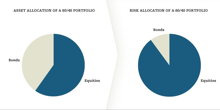 Cambridge Associates The Risk Allocation Framework