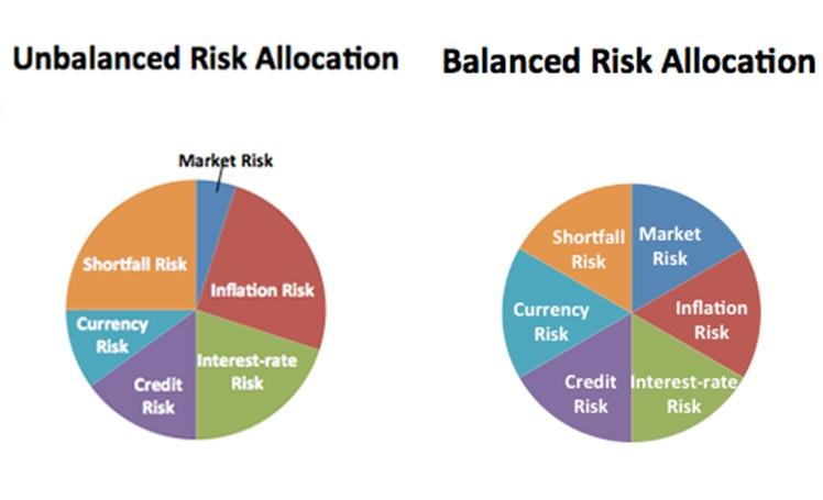 Cambridge Associates Risk Allocation Framework